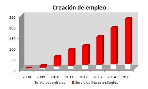 resultados operativos - creación de empleo